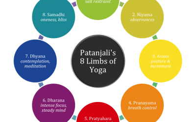 The history of yoga – East meets West